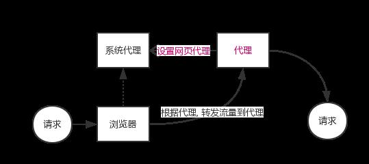 http-process