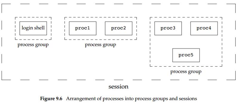 会话进程组