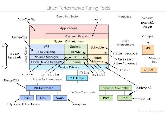 optimize-tunning-tool