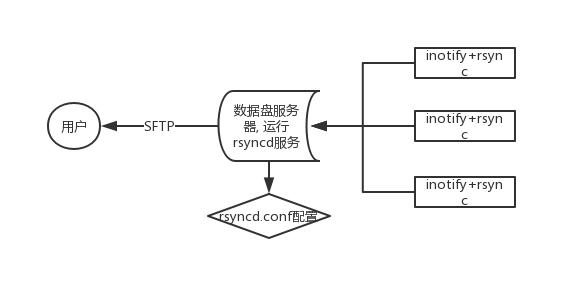rsync+inotify